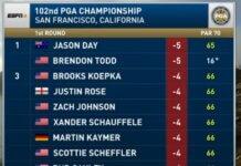 Así va el PGA Championship